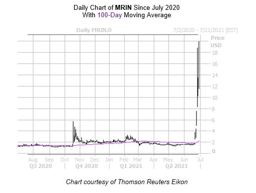 MRIN Chart July 1