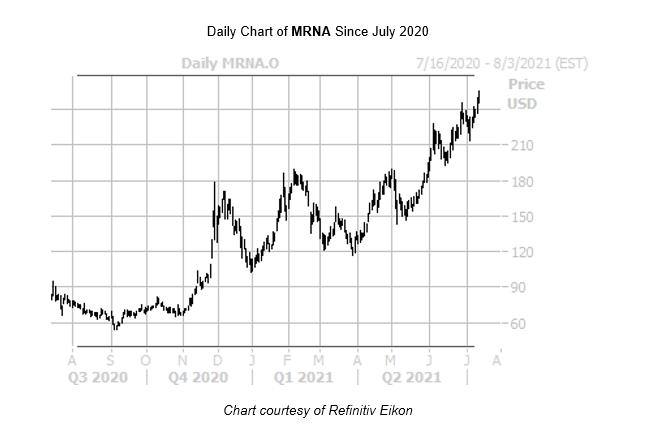 MRNA Chart July 15