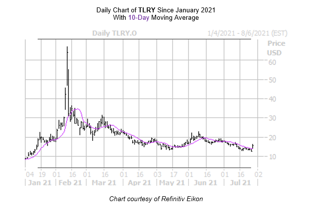 TLRY Chart July 28