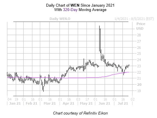 WEN Chart 2 July 27