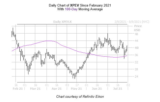 XPEV Chart July 30