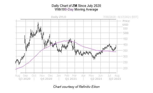 ZM Chart July 29