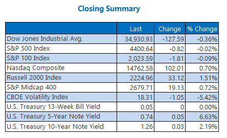 closing indexes july 28