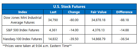 futures chart july 13