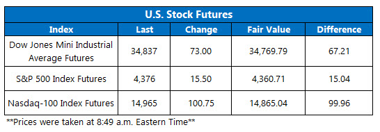 futures chart july 14 2021