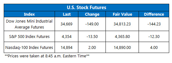 futures chart july 15 2021