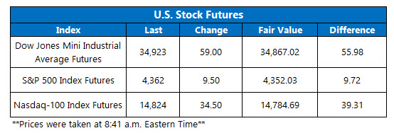 futures chart july 16 2021
