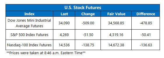 futures chart july 19 2021