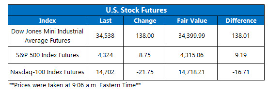 futures chart july 21