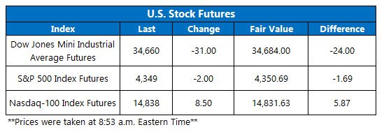 futures chart july 22 2021