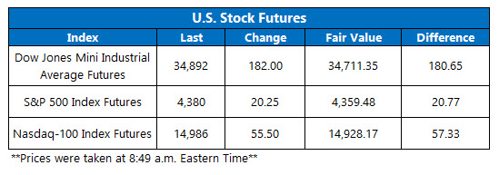 futures chart july 23 2021