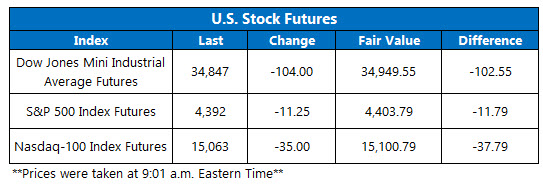 futures chart july 26 2021
