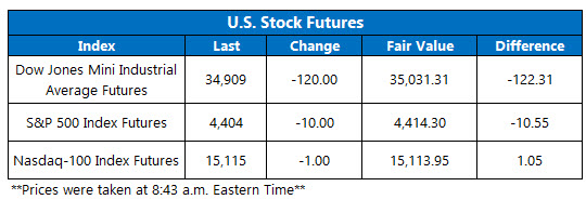futures chart july 27 2021