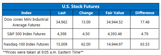 futures chart july 28