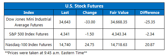 futures chart july 6 2021
