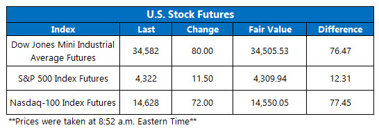 futures july 2