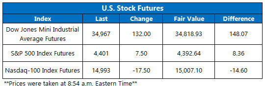 futures july 29