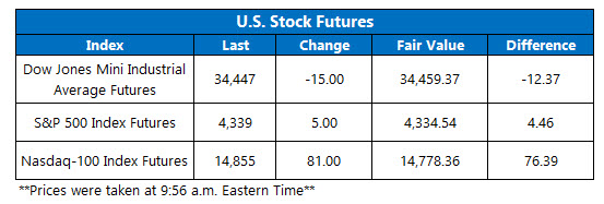futures july 7