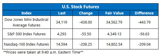 futures july 8