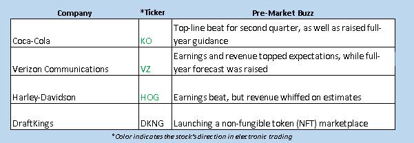 OV Futures Chart July 21