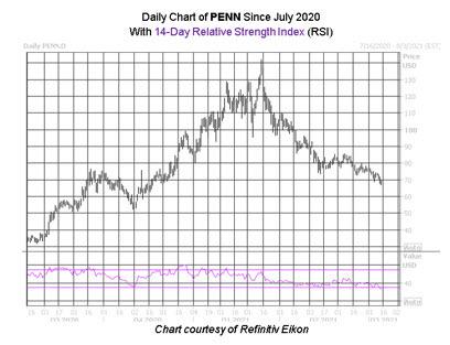 Penn National Gaming Stock, PENN Stock, Casino Stock
