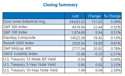 Closing Index Summary July 1