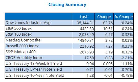 closing index summary july 26