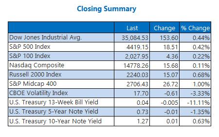 closing index summary july 29