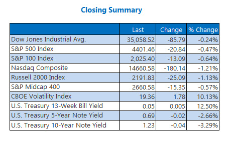 closing indexes july 27