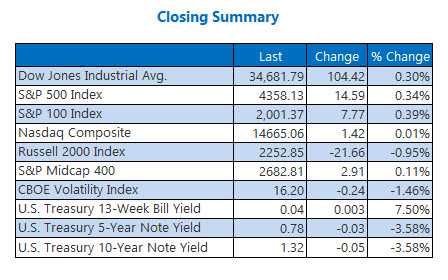 closing indexes july 7