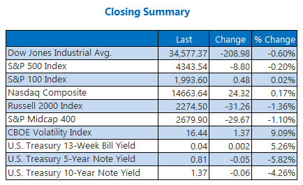 Closing Indexes Summary July 6