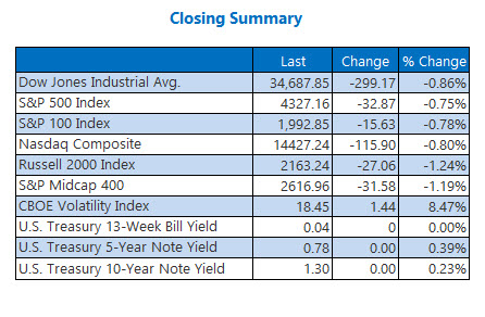 indexes July 16