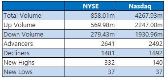 NYSE and Nasdaq Stats July 1
