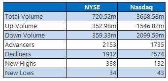 NYSE and Nasdaq Stats July 2