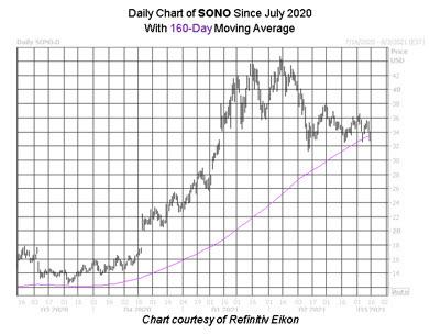 Sonos stock, SONO stock, speaker stocks, electronics stocks