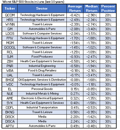 Worst June Stocks COTW