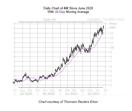 AR Chart June 24