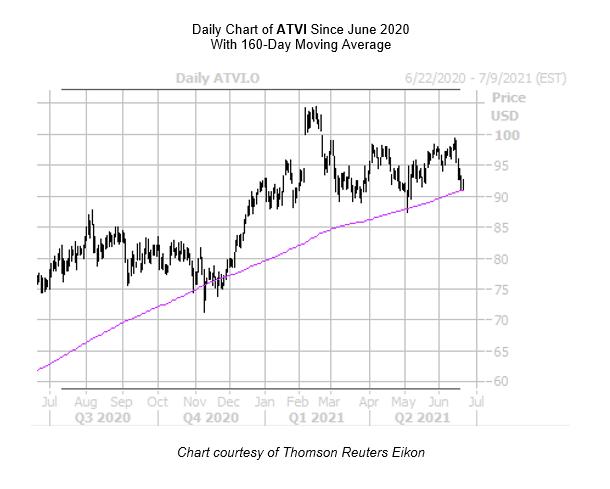 ATVI Chart June 21