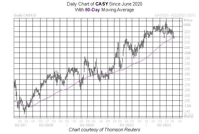 CASY Stock Chart