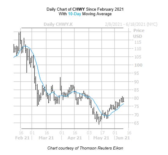 CHWY Chart June 10