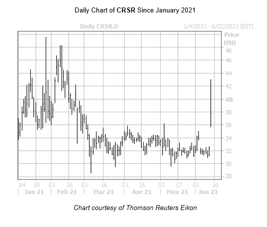 CRSR Chart June 14