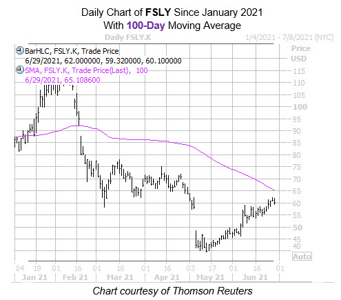Daily FSLY with 100MA