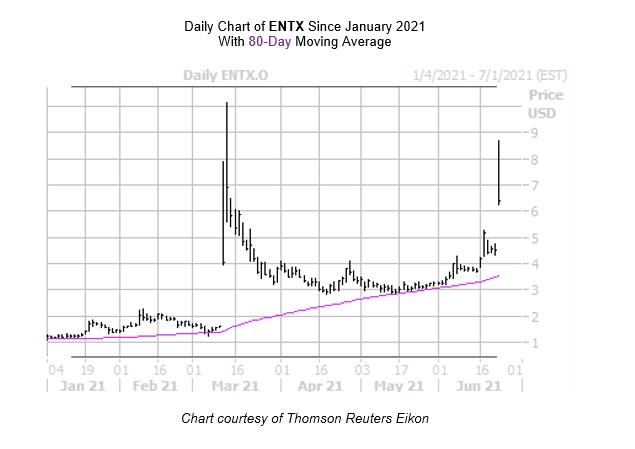 ENTX Chart June 23