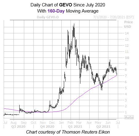 GEVO 160 Day