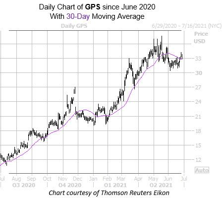 GPS 0628