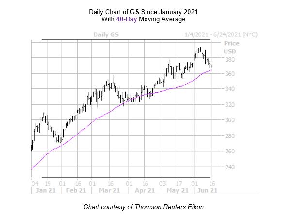GS Chart June 16