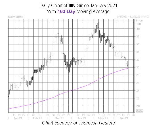 IIIN Stock Chart