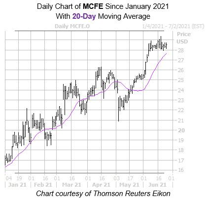 MCFE 20 Day