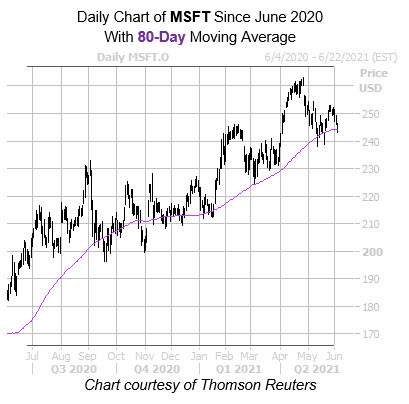 MSFT 80 Day