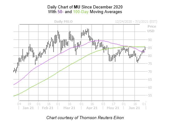 MU Chart June 30